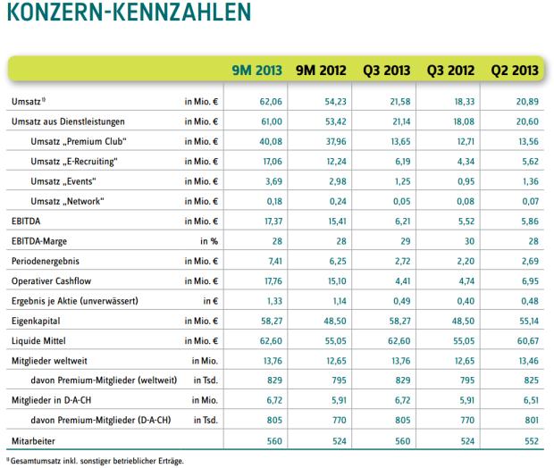 Xings Kennzahlen für das dritte Quartal 2013 (Grafik: Xing)