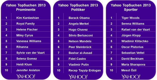 (Grafik: Yahoo)
