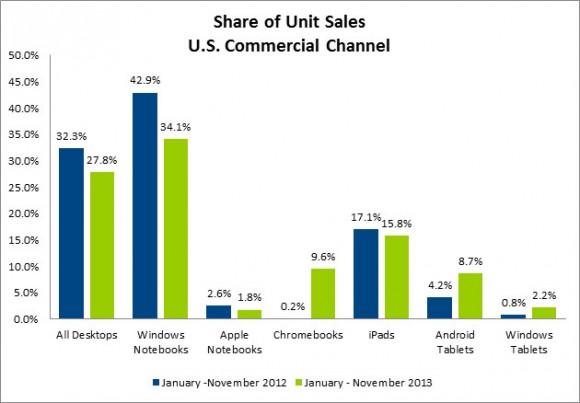 "Marktanteile im ""Commercial Channel"" in den USA (Bild: NPD Group)"