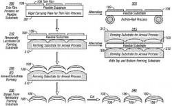 Herstellungsverfahren für krumme Touchscreens im Vergleich (Bild: Apple, via USPTO)