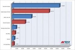 Die meisten Windows-Angriffe gelten Java (Diagramm: AV-Test)