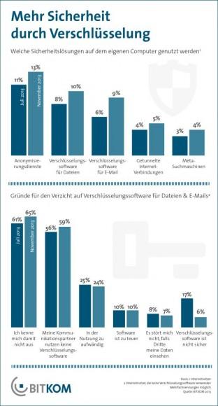 10 Prozent der deutschen Internetnutzer verschlüsseln Dateien, 9 Prozent E-Mails (Grafik: Bitkom).
