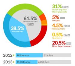 Im Internet reden 2013 vor allem Maschinen miteinander (Grafik: Incapsula).
