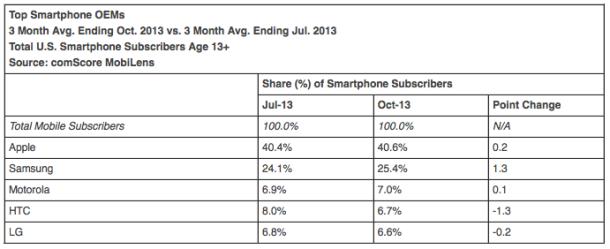 US-Smartphone-Markt, August bis Oktober 2013 (Tabelle: Comscore)