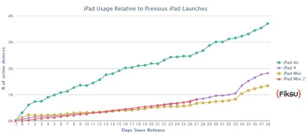 Die von Fiksu ermittelten Verbreitungsraten der jüngsten iPad-Modelle (Grafik: Fiksu)