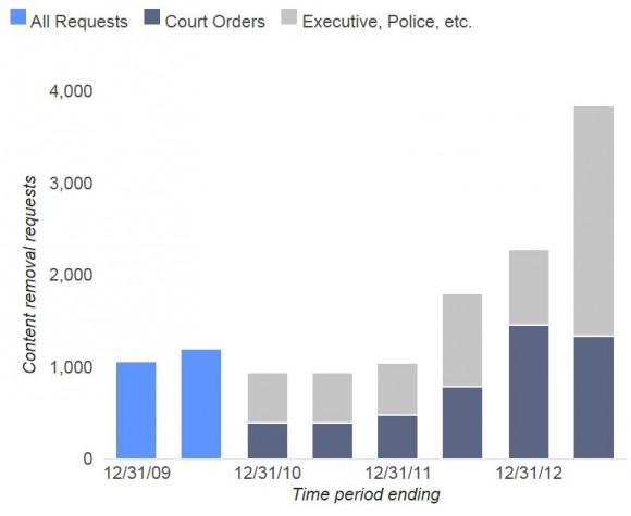 Die Zahl der Löschanfragen, die Google im ersten Halbjahr 2013 erhalten hat, hat sich gegenüber der zweiten Hälfte 2012 um 68 Prozent erhöht (Bild: Google).