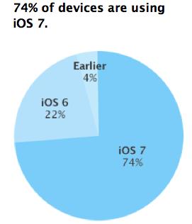 Verbreitung von iOS 7 (Grafik: Apple)