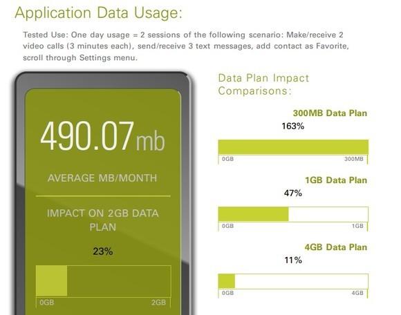 Know My App zeigt, wie sich der durchschnittliche monatliche Datenverbrauch der kostenlosen Skype-App auf Datentarife auswirkt (Screenshot: ZDNet.de).