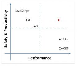 Einer Folie von Joe Duffy zufolge ist M# so sicher wie Java oder JavaScript, aber so performant wie C++ (Diagramm: Microsoft)
