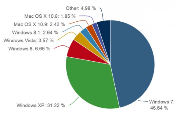 Der Anteil von Windows 8.1 am Gesamtmarkt hat sich im November auf 2,64 Prozent erhöht (Bild: Net Applications).