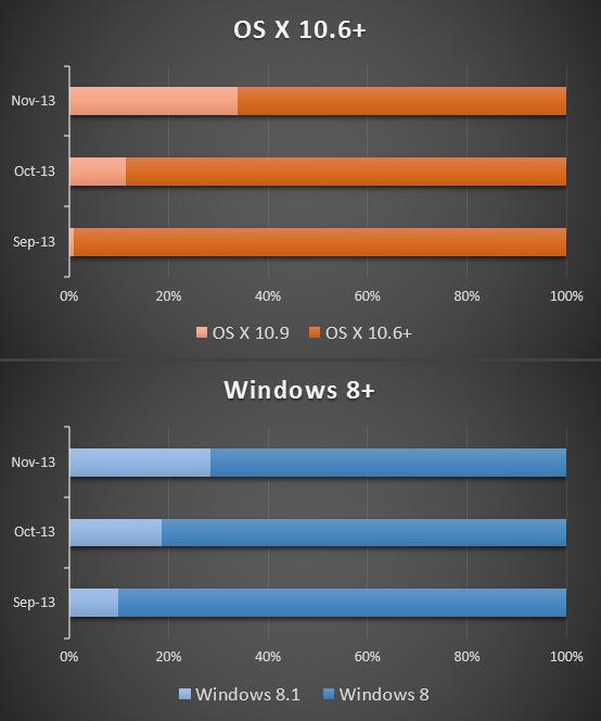 Schon rund 30 Prozent der Nutzer haben ein kostenloses Upgrade auf Microsofts Windows 8.1 oder Apples OS X Mavericks 10.9 durchgeführt (Bild: ZDNet.com, Zahlen: Net Applications).