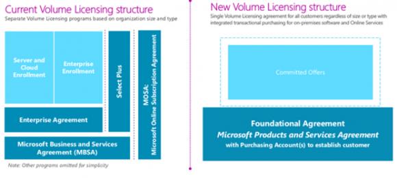 Microsoft führt das neue einheitliche Volumenlizenzmodell Products and Services Agreement ab Dezember auch in Deutschland ein (Bild: Microsoft).
