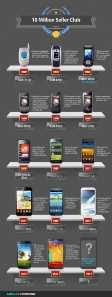 Samsungs 10-Millionen-Club und seine 14 Mitglieder