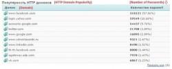 Verteilung der Domains, für die die abgefangenen Log-in-Daten bestimmt waren (Screenshot: SpiderLabs)