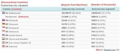 Herkunft der IP-Adressen, von denen die Daten stammen (Screenshot: SpiderLabs)