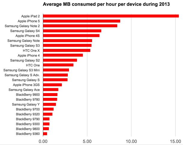 Mobilfunknutzung nach MByte je Gerät (Diagramm: Actix)