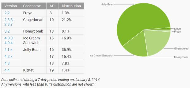 Android Jelly Bean läuft mittlerweile auf fast 60 Prozent aller Android-Geräte (Grafik: Google).