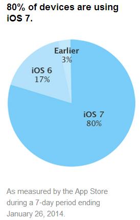 iOS-Verbreitung (Grafik: Apple)