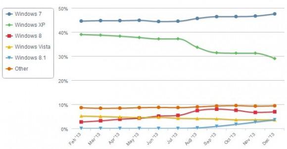 Im Dezember ist der Marktanteil von Windows XP erstmals unter die Marke von 30 Prozent gefallen (Bild: Net Applications).