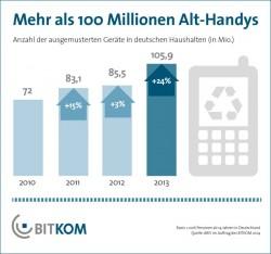 In deutschen Haushalten lagern fast 106 Millionen ausgemusterte Handys (Grafik: Bitkom).