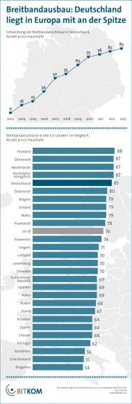 Deutschland belegt bei der Breitbandnutzung inzwischen Platz fünf der EU-Rangliste (Grafik: Bitkom).