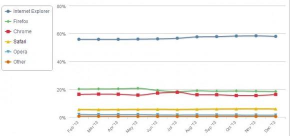 Internet Explorer hat seinen Anteil am Browsermarkt 2013 auf 57,91 Prozent gesteigert (Bild: Net Applications).