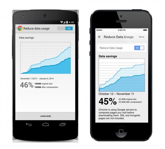 Durch die in Chrome für Android und iOS integrierte Datenkompression soll sich der Datenverbrauch um bis zu 50 Prozent reduzieren (Bild: Google).