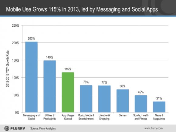 Die Nutzung von Messaging- und Social-Apps hat sich 2013 mehr als verdoppelt (Bild: Flurry).