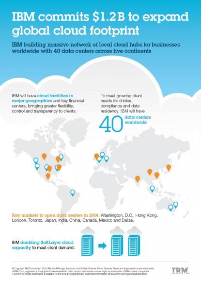 IBM investiert 1,2 Milliarden Dollar in die Cloud (Bild: IBM).