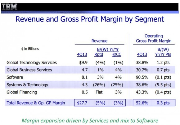 IBMs Hardwaresparte Systems and Technology Group hat im vierten Quartal 26 Prozent ihres Umsatzes eingebüßt (Bild: IBM).