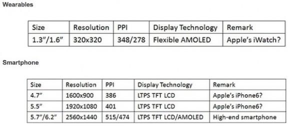 Von der Lieferkette erwartete Displayformate  von iWatch und iPhone 6 (Tabelle: Displaysearch)