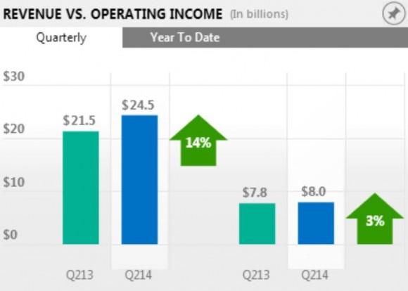 Microsoft hat im zweiten Fiskalquartal seinen Gewinn um drei Prozent und seinen Umsatz um 14 Prozent gesteigert (Bild: Microsoft).