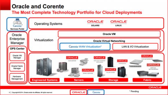 Mit Corente erweitert Oracle sein Angebot um den blau markierten Punkt WAN-Virtualisierung (Bild: Oracle).