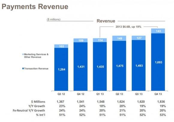 Die Sparte Bezahldienste, zu der auch Paypal gehört, hat im vierten Quartal einen Umsatz von 1,84 Milliarden Dollar erwirtschaftet (Bild: Ebay).