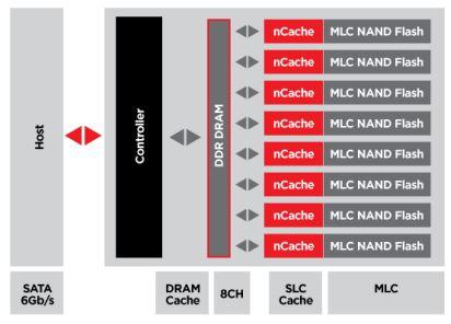 SanDisk X210: mehrstufiges Cache-Konzept sorgt für hohe Leistung