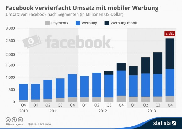 """Facebooks Umsatzentwicklung nach Segmenten (Grafik: <a href=""""http://de.statista.com/infografik/1293/umsatz-von-facebook-nach-segmenten/"""" target=""""_blank"""">Statista</a>)"""