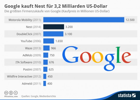 Google teuerste Firmenübernahmen