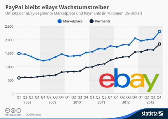 """Paypal bleibt ein wichtiger Geschäftsbereich für Ebay (Grafik: <a href=""""http://de.statista.com/infografik/1277/umsatz-der-ebay-segmente-marketplace-und-payments/"""" target=""""_blank"""">Statista</a>)."""