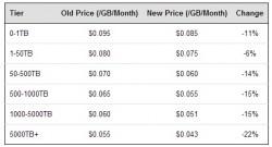 AWS-Storage-Preise ab Februar
