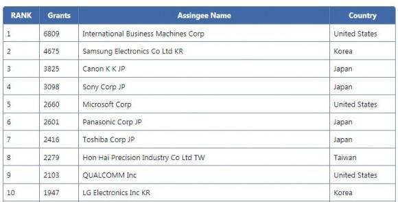 IBM führt die US-Patentstatistik zum 21. Mal in Folge an (Bild: IFI Claims).