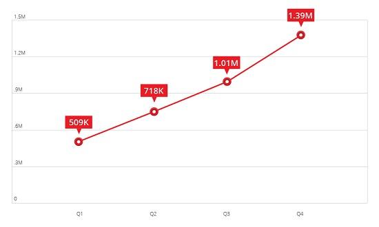 Die Zahl der schädlichen Android-Programme hat sich in diesem Jahr auf 1,4 Millionen erhöht (Bild: Trend Micro).
