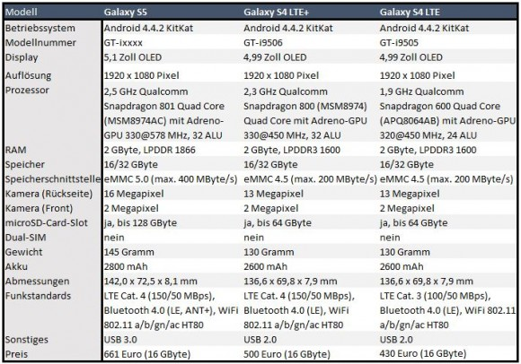 Samsung Galaxy S5: technische Daten