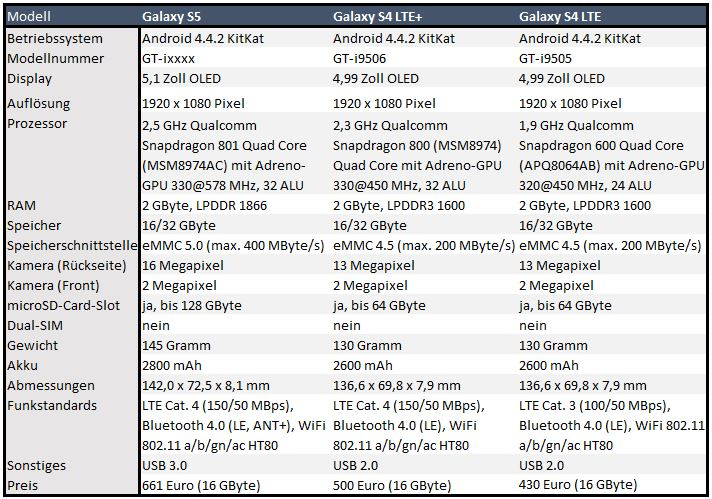 mwc samsung stellt galaxy s5 vor update performance