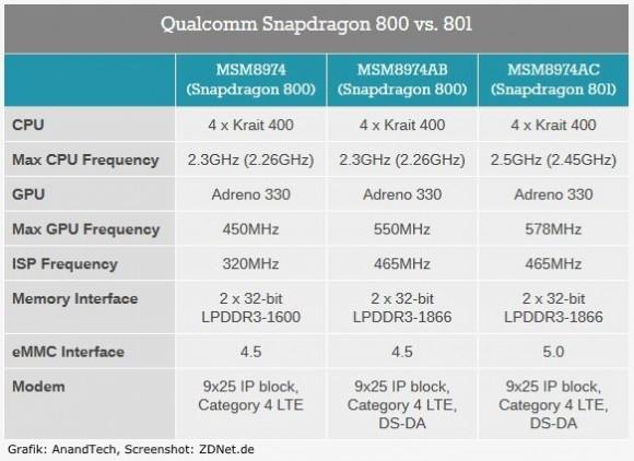 Snapdragon-800-Modelle (Grafik: AnandTech, Screenshot: ZDNet.de)