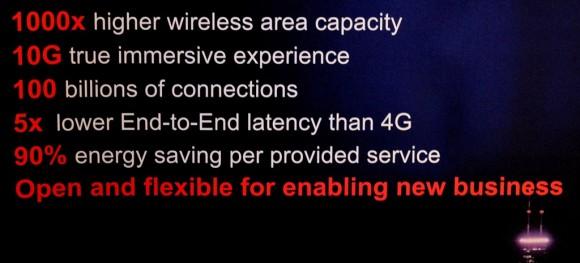 Laut Huawei soll 5G die tausendfache Wireless-Kapazität in die Mobilfunknetze bringen. Das bedeutet: 10 Gigabit auf jedem Endgerät. 100 Milliarden Mobilfunkverbindungen gleichzeitig. Fünfmal schnellere Reaktionszeiten gegenüber dem heutigen 4G. Neue Anwendungen und Geschäftsmodelle (Quelle: Huawei)