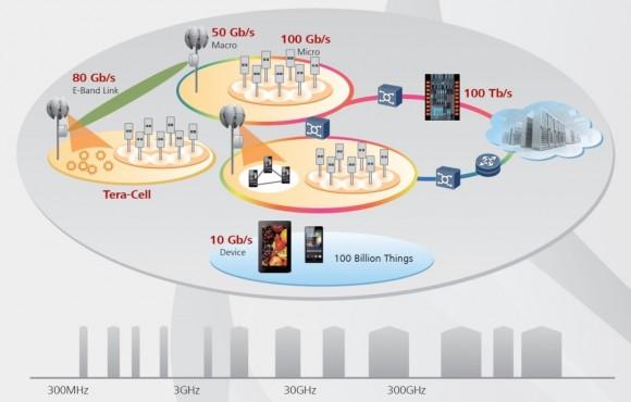5G soll 10 GBit/s auf jedes Endgerät bringen und 100 Milliarden Mobilfunk-Connections gleichzeitig ermöglichen. Dazu müssen die Telcos viel mehr Antennen als bei 4G aufstellen und ein gewaltiges Frequenz-Spektrum von 300 MHz bis zu 300 GHz nutzen dürfen (Quelle: Huawei).