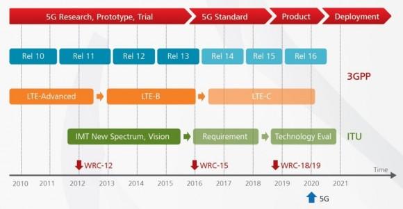 Zurzeit ist 5G noch im Stadium der Forschung und der frühen Prototypen. Ab 2016 will man die 5G-Standards definieren. Ab 2019 soll es kommerzielle 5G-Systeme und -Geräte für Pilotprojekte und Friendly User Trials bei den Telcos geben. Ab 2020 soll 5G in den Flächen-Rollout gehen (Quelle: Huawei).