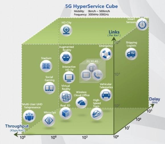 Der 5G HyperService Würfel zeigt, welche neuen Mobilfunk-Anwendungen welchen Durchsatz (Throughput) pro Quadrat-Kilometer, welche Pingzeiten (Delay) in Millisekunden und wie viele Verbindungen (Links) pro Quadrat-Kilometer benötigen. Der kleine Würfel innen zeigt die Leistungsgrenzen der heutigen 2G-3G-4G-Netze. Der große Würfel außen symbolisiert die Power von 5G (Quelle: Huawei).