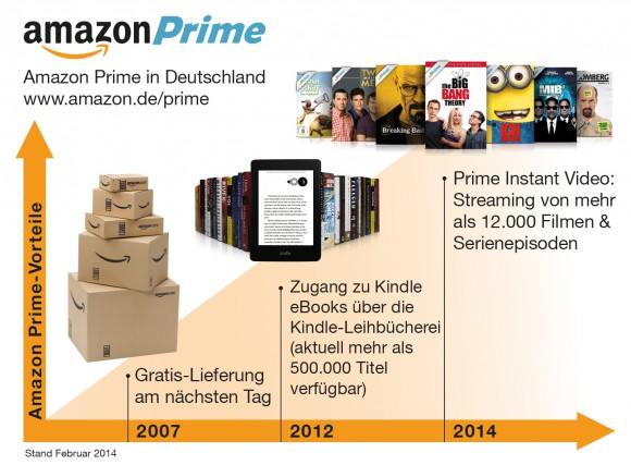 The new Amazon Prime annual cost of 49 instead of 29 euros (Photo: Amazon).