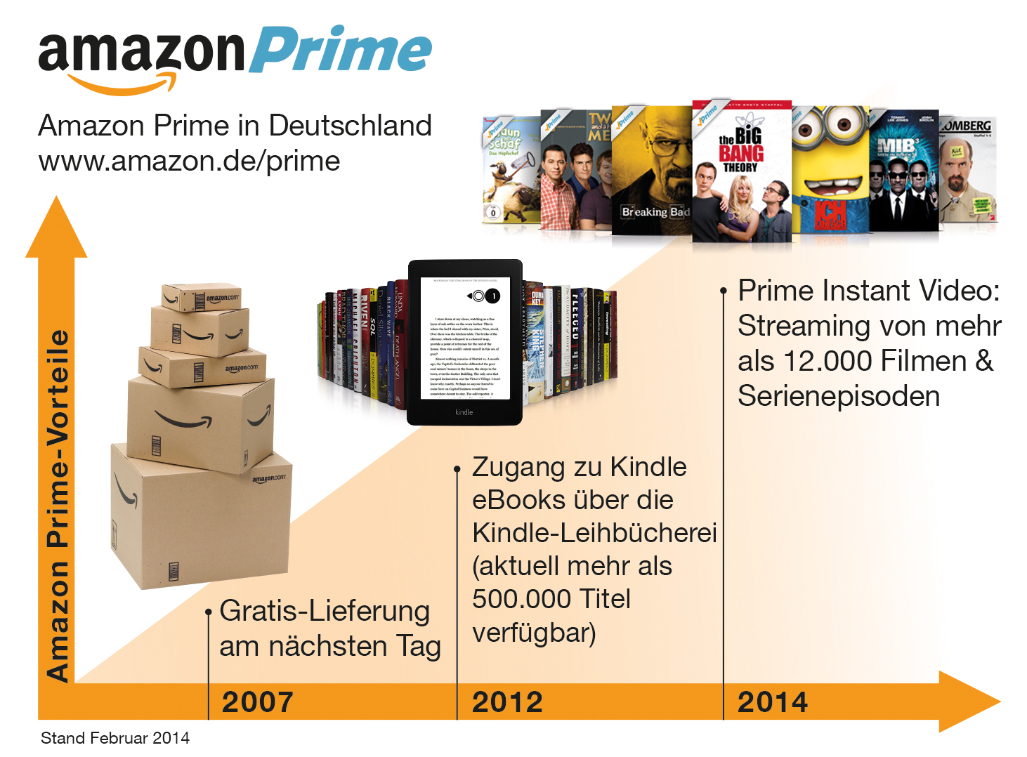 amazon integriert video streaming angebot von lovefilm in prime. Black Bedroom Furniture Sets. Home Design Ideas